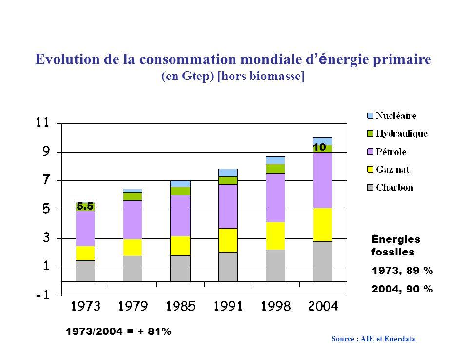 Evolution de la consommation mondiale d'énergie primaire (en Gtep) [hors biomasse]
